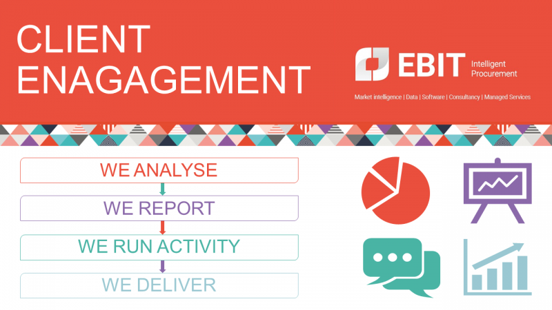 Ebit: Typical client approach. Analyse, Report, Run Activity, Deliver.