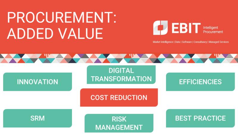 Procurement: Added value. Innovation, Digital Transformation, Efficiencies, Best practice, Risk Management, Supplier Relationship Management. Cost Reduction.