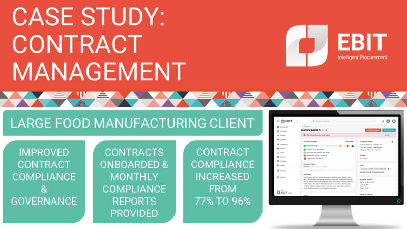 Case study: Contract management. Large food manufacturing client, improved contract compliance and governance, contracts onboarded & monthly reports provided. Contract compliance increased from 77% to 96%.