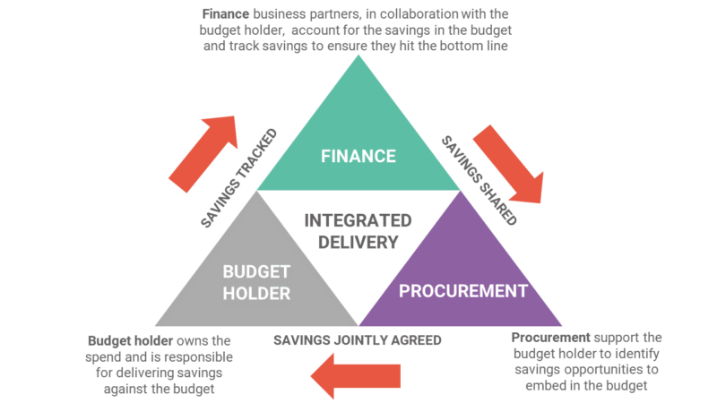 finance, procurement, budget holder work together for integrated delivery of budgets and end of year budgeting.