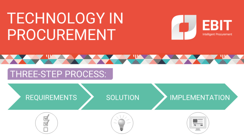 Technology in procurement. How to choose: requirements, solution, implementation