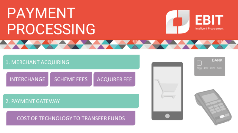 Payment processing is made up of two sections: merchant acquiring and payment gateway. Merchant acquiring includes interchange, scheme fees and acquirer fee. Payment gateway is the cost of the technology that enables the transfer of funds
