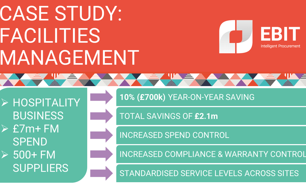 Case study: Facilities Management. Hospitality business, £7m+ spend, 500+ suppliers. 10% (£700k) year-on-year saving, total savings £2.1m, increased spend control, increased compliance & warranty control, standardised service levels across portfolio.