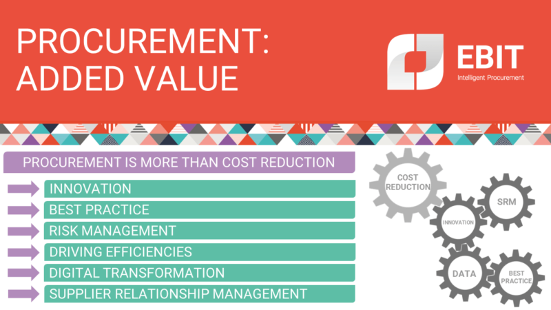 procurement: added value. Procurement is more than cost reduction. Innovation, best practice, risk management, driving efficiencies, digital transformation, supplier relationship management, SRM.