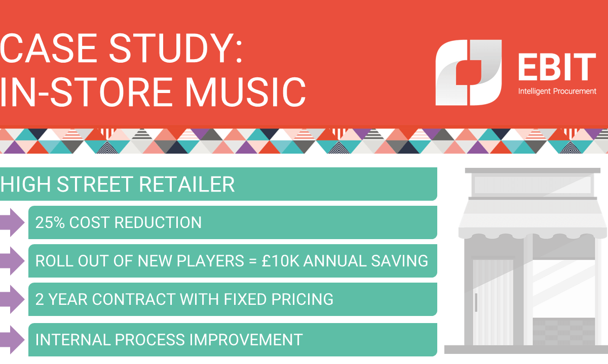 Case study: In-store music. High street retailer. 25% cost reduction; roll out of new players = £10k annual saving; 2 year contract with fixed pricing; internal process improvement.